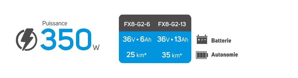 beeper-fx8-autonomie